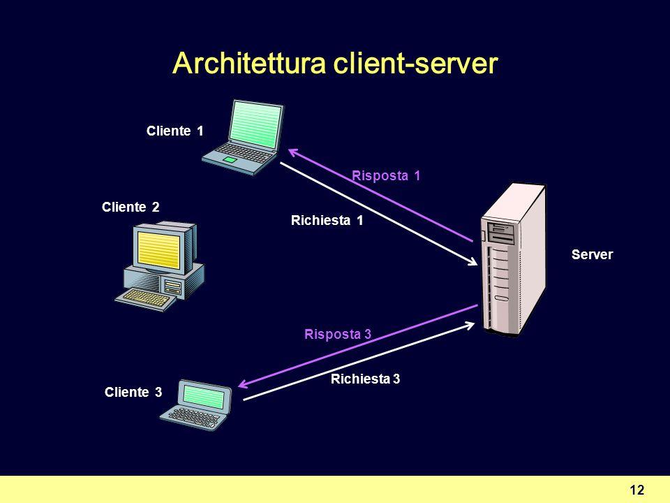 12 Architettura client-server Cliente 1 Cliente 2 Cliente 3 Richiesta 1 Risposta 1 Richiesta 3 Risposta 3 Server