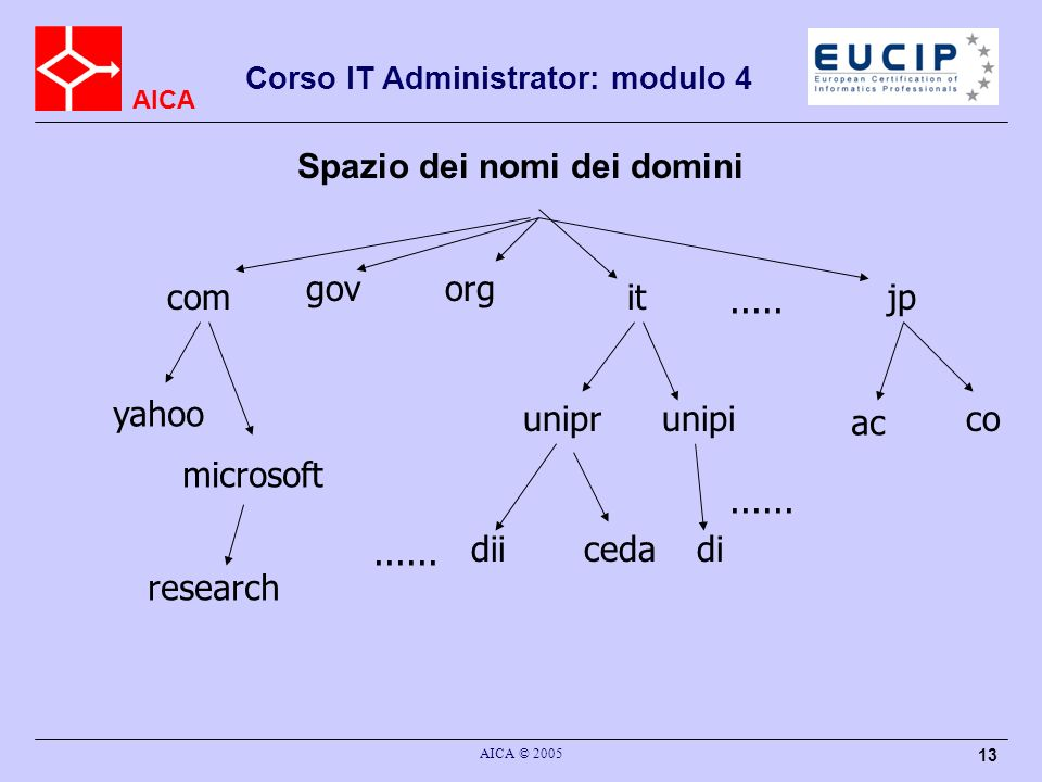 AICA Corso IT Administrator: modulo 4 AICA © 2005 13 Spazio dei nomi dei domini com govorg itjp uniprunipi diicedadi yahoo ac co........... microsoft