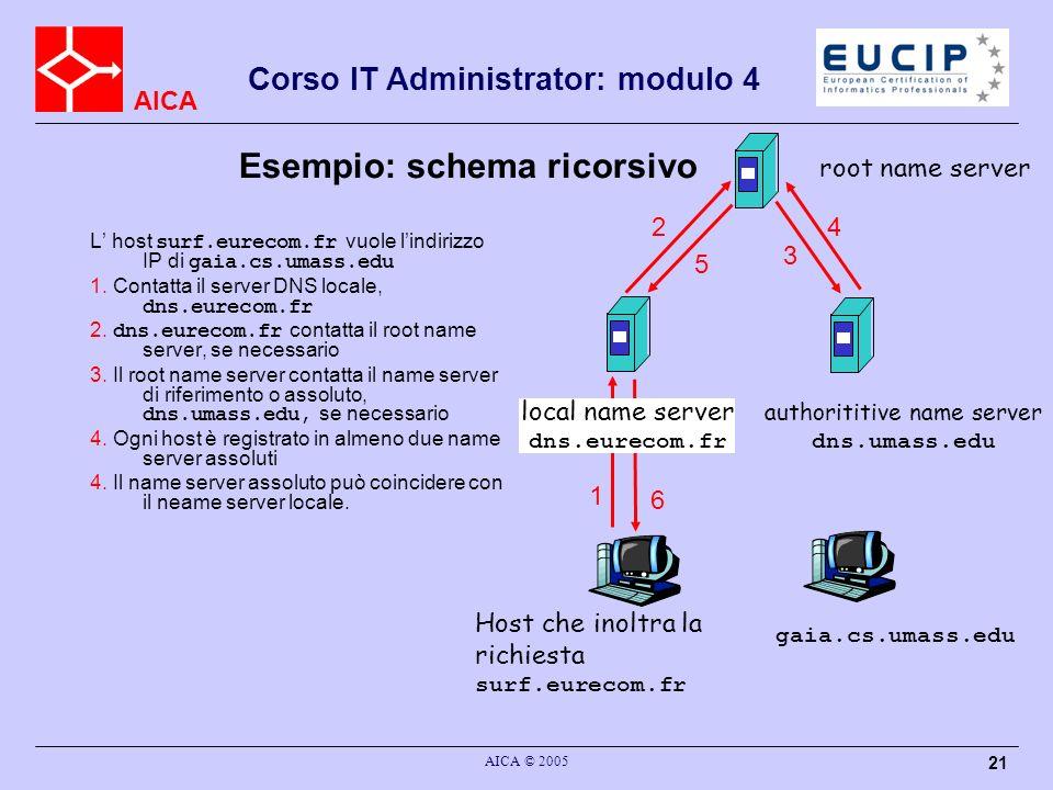 AICA Corso IT Administrator: modulo 4 AICA © 2005 21 Esempio: schema ricorsivo L host surf.eurecom.fr vuole lindirizzo IP di gaia.cs.umass.edu 1. Cont