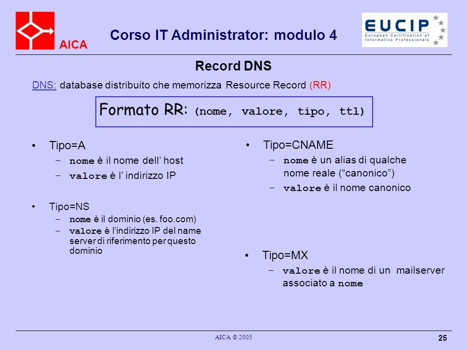 AICA Corso IT Administrator: modulo 4 AICA © 2005 25 Record DNS DNS: database distribuito che memorizza Resource Record (RR) Tipo=NS –nome è il domini
