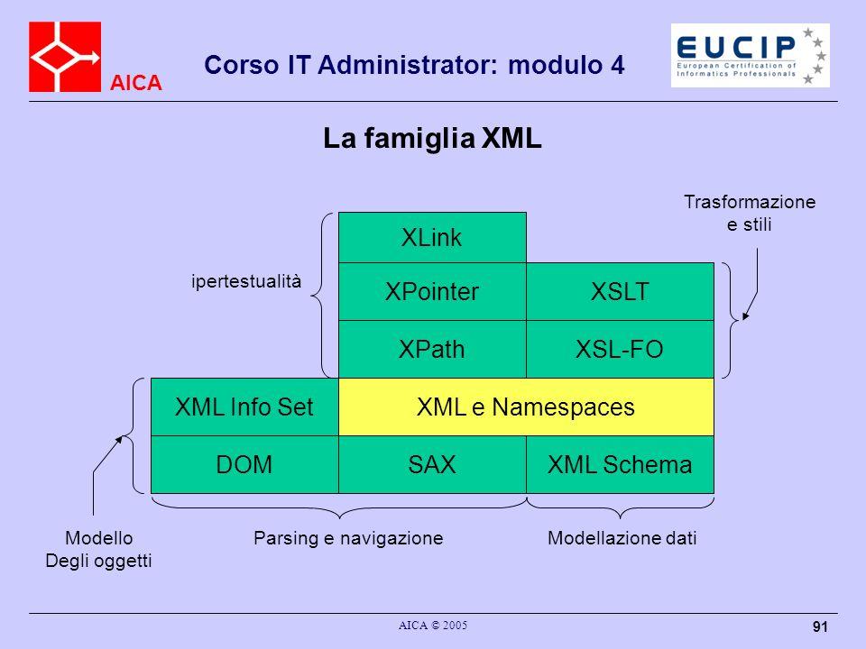 AICA Corso IT Administrator: modulo 4 AICA © 2005 91 La famiglia XML XML e Namespaces SAXDOM XML Info Set XPath XPointer XLink XSLT XSL-FO XML Schema
