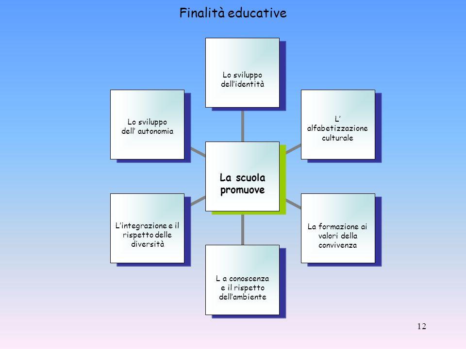 12 La scuola promuove Lo sviluppo dellidentità L alfabetizzazione culturale La formazione ai valori della convivenza L a conoscenza e il rispetto dellambiente Lintegrazione e il rispetto delle diversità Lo sviluppo dell autonomia Finalità educative