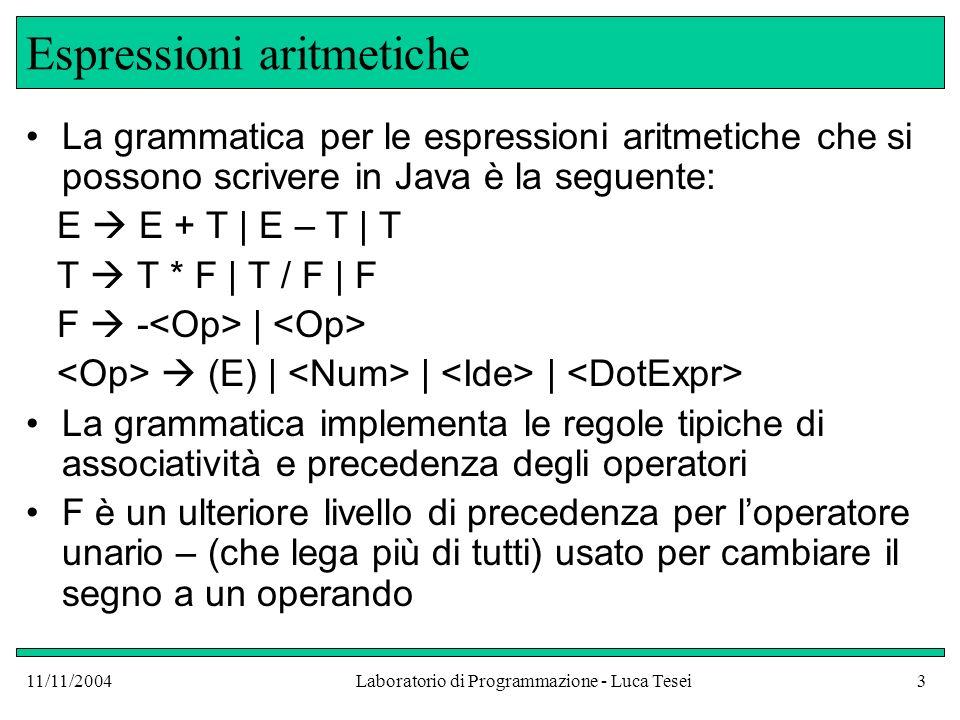 11/11/2004Laboratorio di Programmazione - Luca Tesei3 Espressioni aritmetiche La grammatica per le espressioni aritmetiche che si possono scrivere in Java è la seguente: E E + T | E – T | T T T * F | T / F | F F - | (E) | | | La grammatica implementa le regole tipiche di associatività e precedenza degli operatori F è un ulteriore livello di precedenza per loperatore unario – (che lega più di tutti) usato per cambiare il segno a un operando