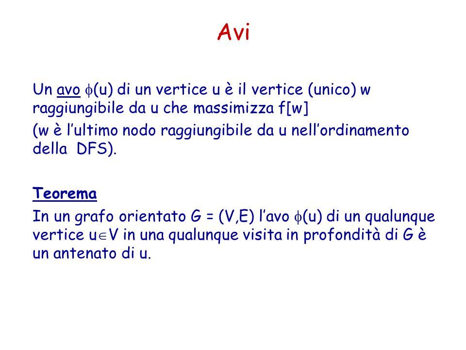 Avi Un avo (u) di un vertice u è il vertice (unico) w raggiungibile da u che massimizza f[w] (w è lultimo nodo raggiungibile da u nellordinamento dell