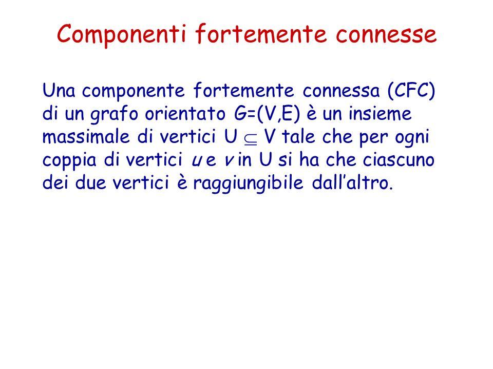 Una componente fortemente connessa (CFC) di un grafo orientato G=(V,E) è un insieme massimale di vertici U V tale che per ogni coppia di vertici u e v