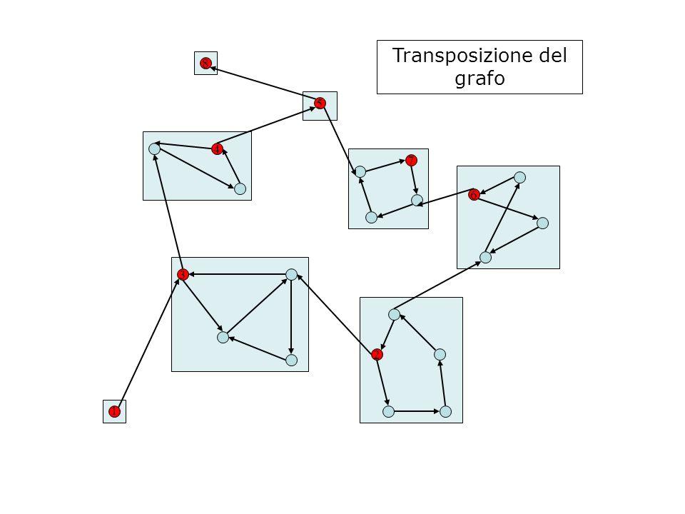 4 3 1 2 7 5 8 6 Transposizione del grafo