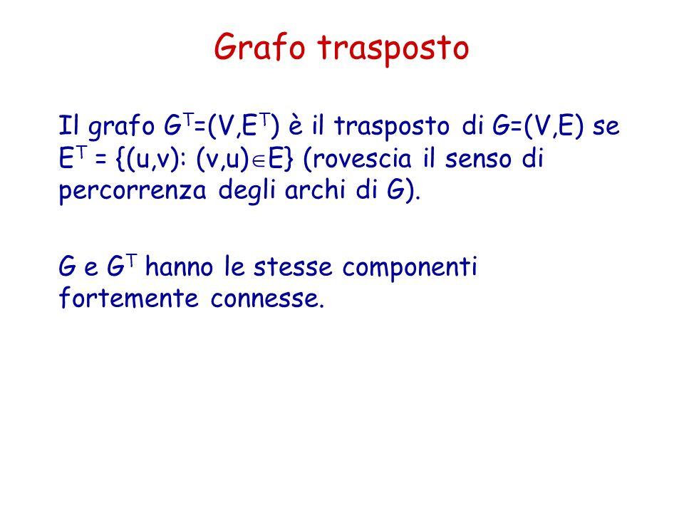 Grafo trasposto Il grafo G T =(V,E T ) è il trasposto di G=(V,E) se E T = {(u,v): (v,u) E} (rovescia il senso di percorrenza degli archi di G). G e G