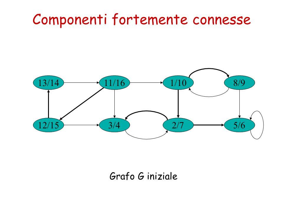 Componenti fortemente connesse 13/14 3/4 1/1011/16 2/712/15 8/9 5/6 Grafo G iniziale