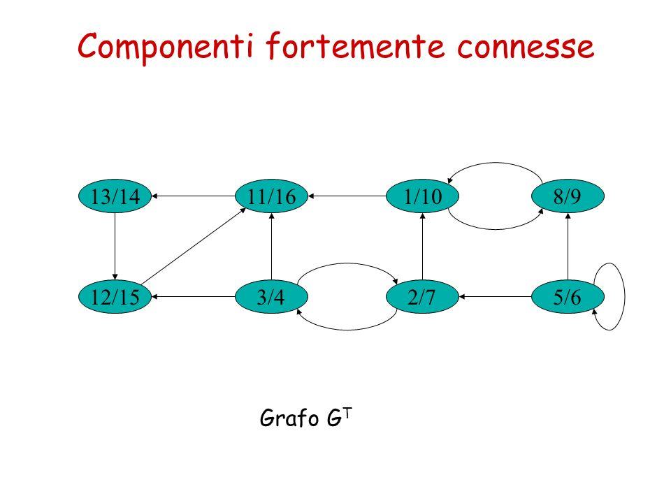 Componenti fortemente connesse 13/14 3/4 1/1011/16 2/712/15 8/9 5/6 Grafo G T
