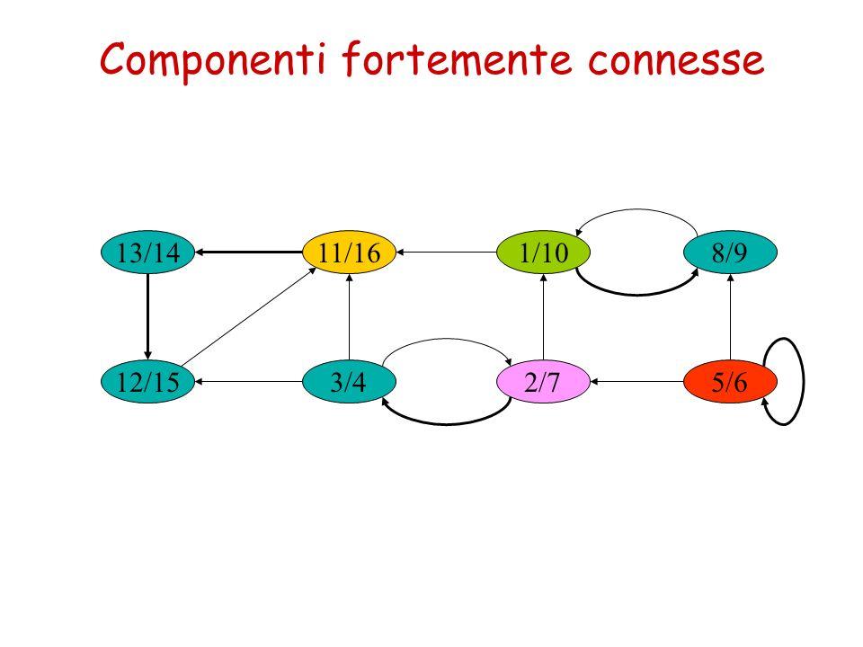 Componenti fortemente connesse 13/14 3/4 1/1011/16 2/712/15 8/9 5/6