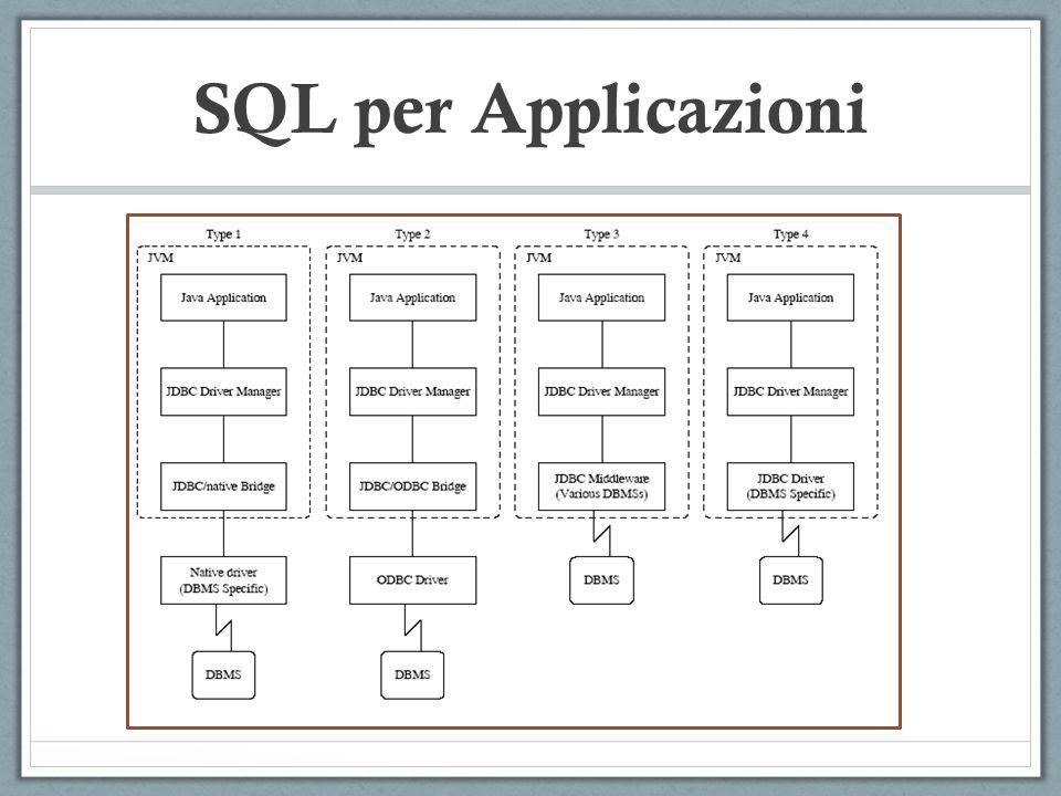 SQL per Applicazioni
