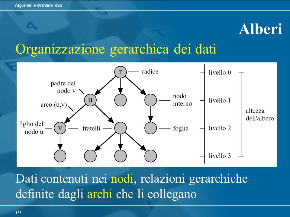 Algoritmi e strutture dati 19 Alberi Organizzazione gerarchica dei dati Dati contenuti nei nodi, relazioni gerarchiche definite dagli archi che li collegano