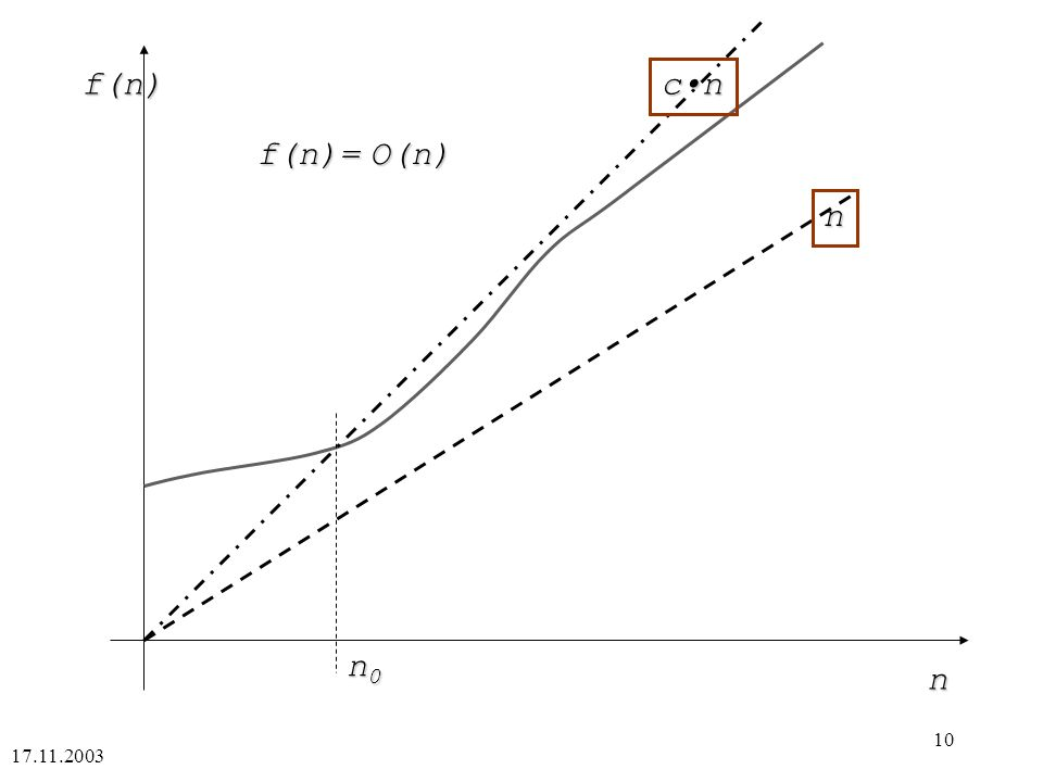 17.11.2003 10 n f(n) n cn n0n0n0n0 f(n)= O(n)