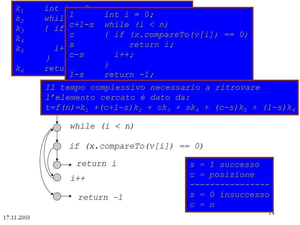 17.11.2003 14 k 1 int i = 0; k 2 while (i < n) k 3 { if (x.compareTo(v[i]) == 0) k 4 return i; k 5 i++; } k 6 return -1; 1 int i = 0; c+1-s while (i < n) c { if (x.compareTo(v[i]) == 0) s return i; c-s i++; } 1-s return -1; s = 1 successo c = posizione ---------------- s = 0 insuccesso c = n i = 0 while (i < n) if (x.compareTo(v[i]) == 0) return i i++ return -1 Il tempo complessivo necessario a ritrovare lelemento cercato è dato da: t=f(n)=k 1 +(c+1-s)k 2 + ck 3 + sk 4 + (c-s)k 5 + (1-s)k 6