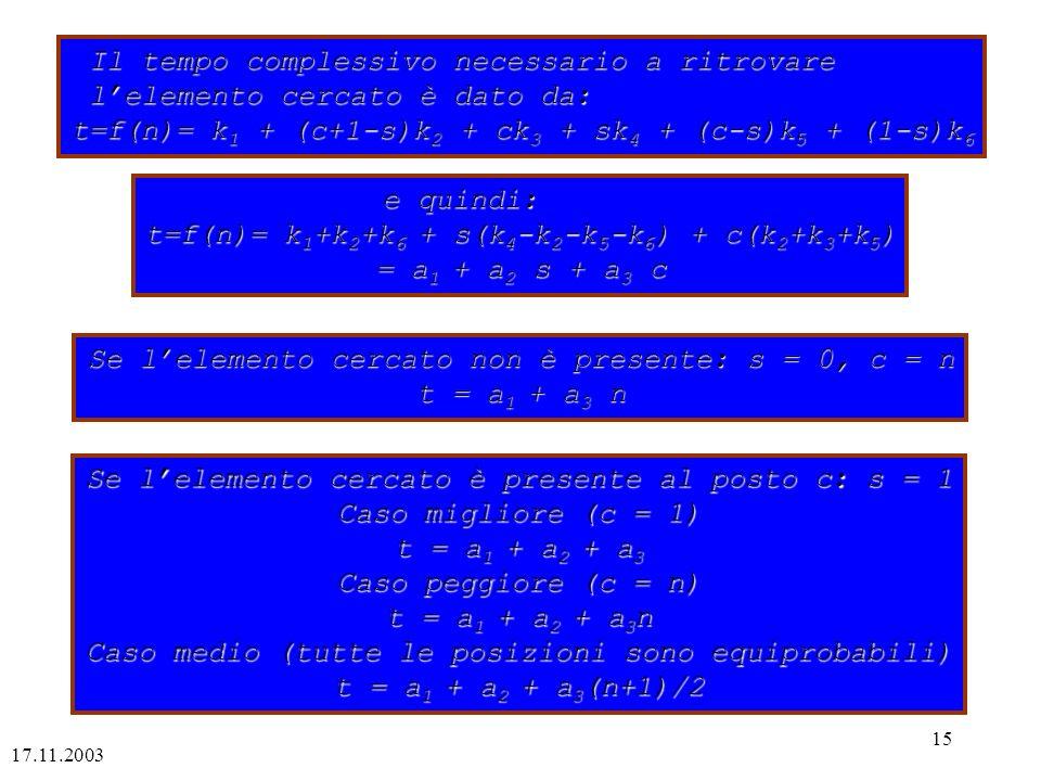 17.11.2003 15 Il tempo complessivo necessario a ritrovare lelemento cercato è dato da: t=f(n)= k 1 + (c+1-s)k 2 + ck 3 + sk 4 + (c-s)k 5 + (1-s)k 6 e