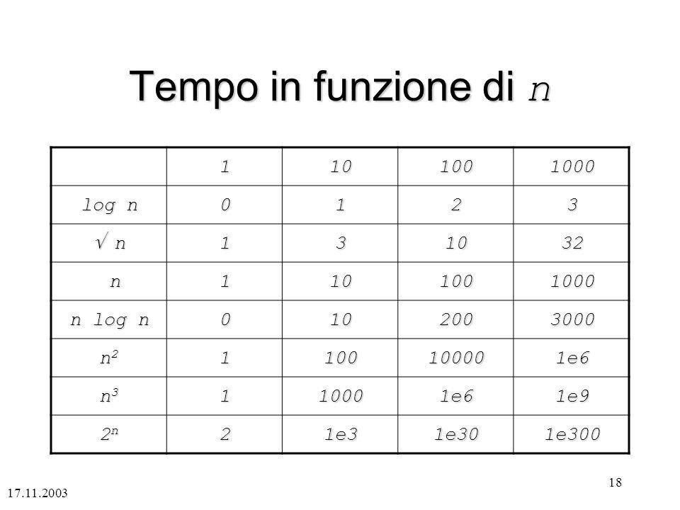 17.11.2003 18 Tempo in funzione di n 1101001000 log n 0123 n n131032 n1101001000 n log n 0102003000 n2n2n2n21100100001e6 n3n3n3n3110001e61e9 2n2n2n2n2