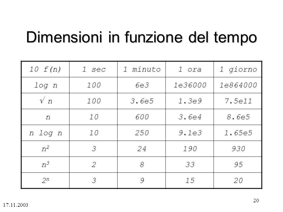 17.11.2003 20 Dimensioni in funzione del tempo 10 f(n) 1 sec 1 minuto 1 ora 1 giorno log n 1006e31e360001e864000 n n1003.6e51.3e97.5e11 n106003.6e48.6e5 n log n 102509.1e31.65e5 n2n2n2n2324190930 n3n3n3n3283395 2n2n2n2n391520
