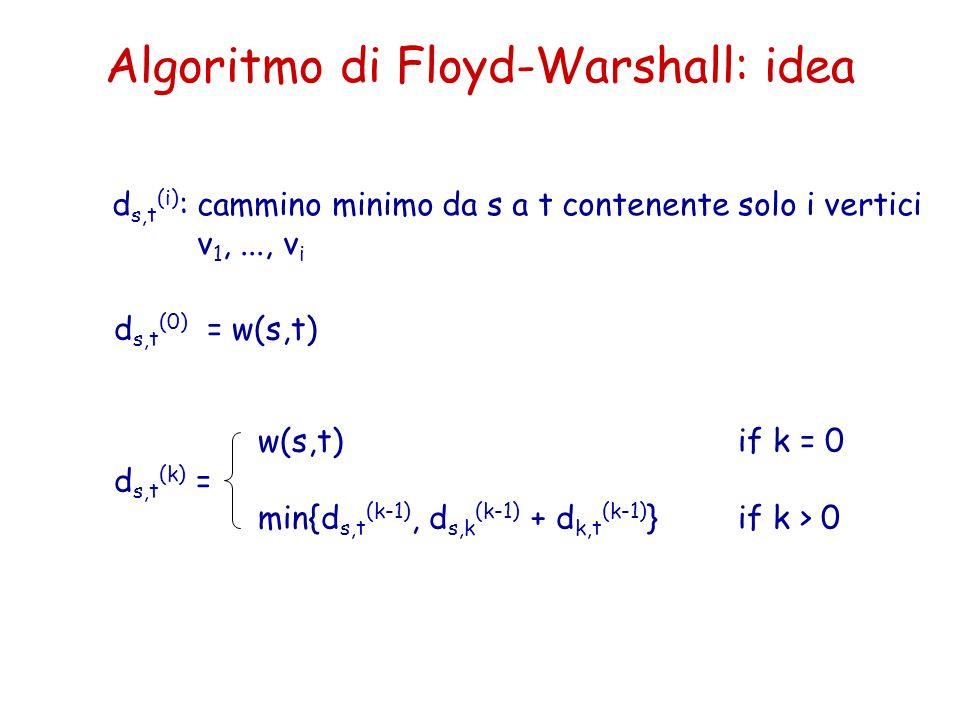 Algoritmo di Floyd-Warshall: idea d s,t (0) = w(s,t) d s,t (k) = w(s,t)if k = 0 min{d s,t (k-1), d s,k (k-1) + d k,t (k-1) }if k > 0 d s,t (i) :cammin