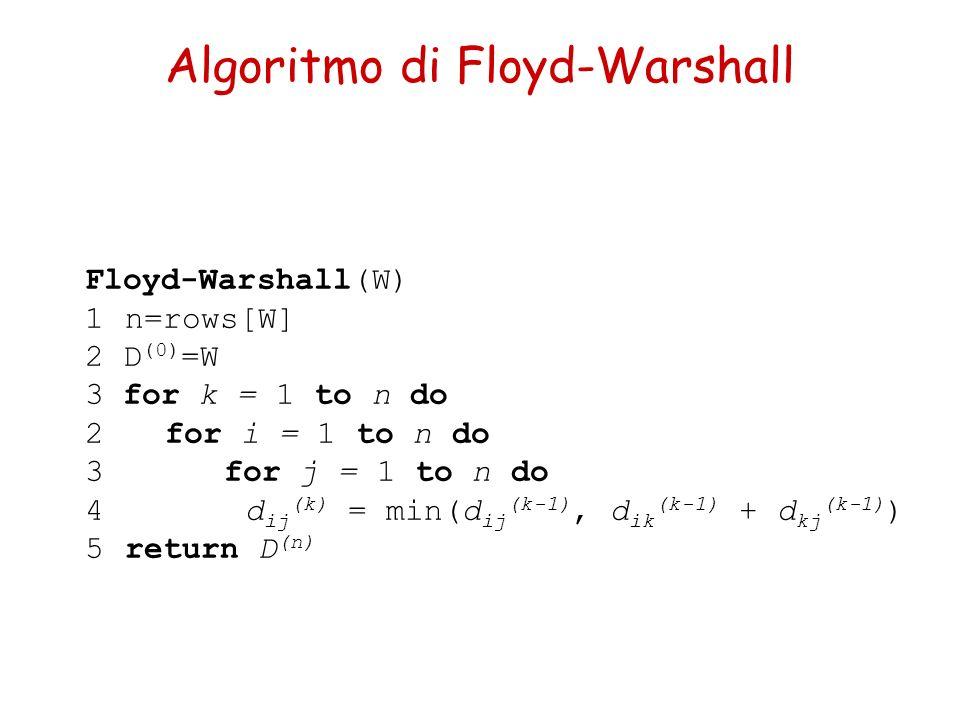 Algoritmo di Floyd-Warshall Floyd-Warshall(W) 1n=rows[W] 2 D (0) =W 3 for k = 1 to n do 2for i = 1 to n do 3 for j = 1 to n do 4d ij (k) = min(d ij (k-1), d ik (k-1) + d kj (k-1) ) 5return D (n)