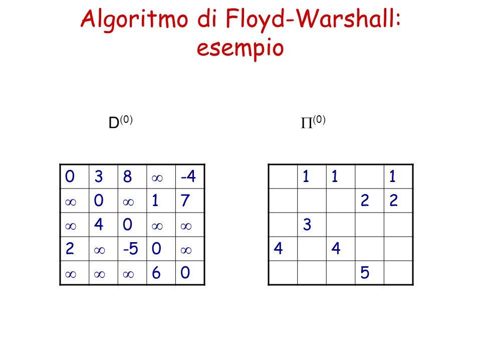 Algoritmo di Floyd-Warshall: esempio 038 -4 0 17 40 2 -50 60 111 22 3 44 5 D (0) (0)