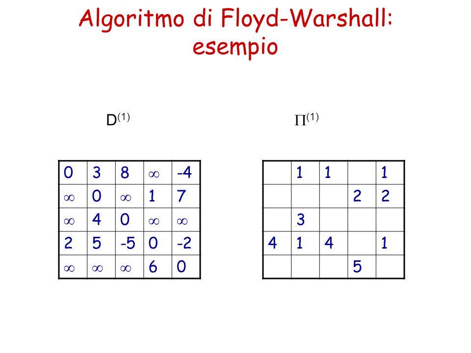 Algoritmo di Floyd-Warshall: esempio 038 -4 0 17 40 25-50-2 60 111 22 3 4141 5 D (1) (1)