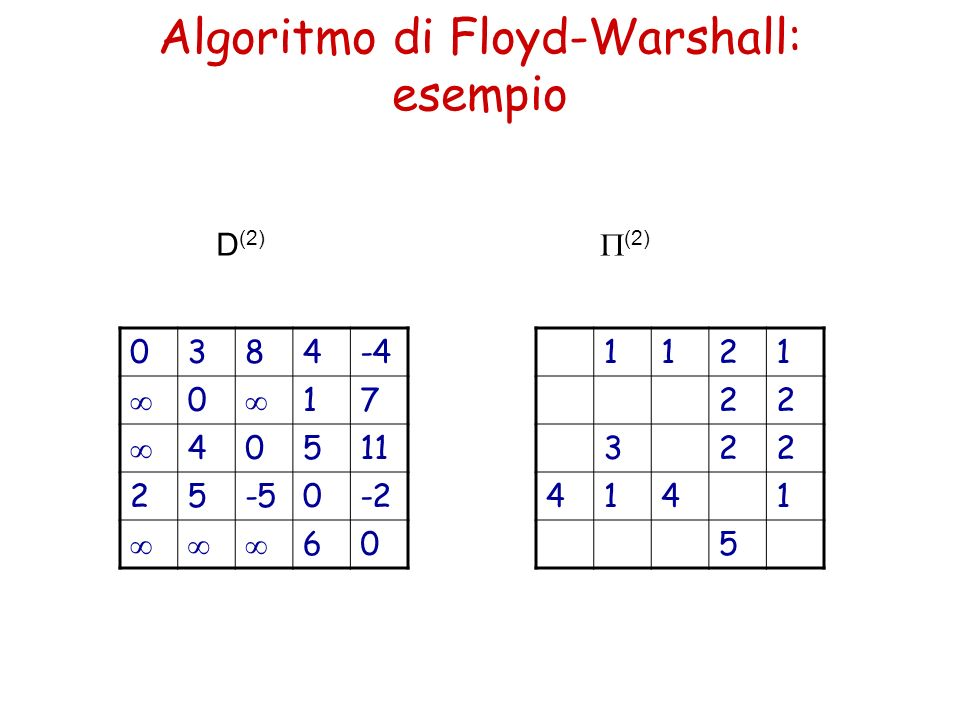 Algoritmo di Floyd-Warshall: esempio 0384-4 0 17 40511 2-50-2 60 1121 22 322 4341 5 D (3) (3)