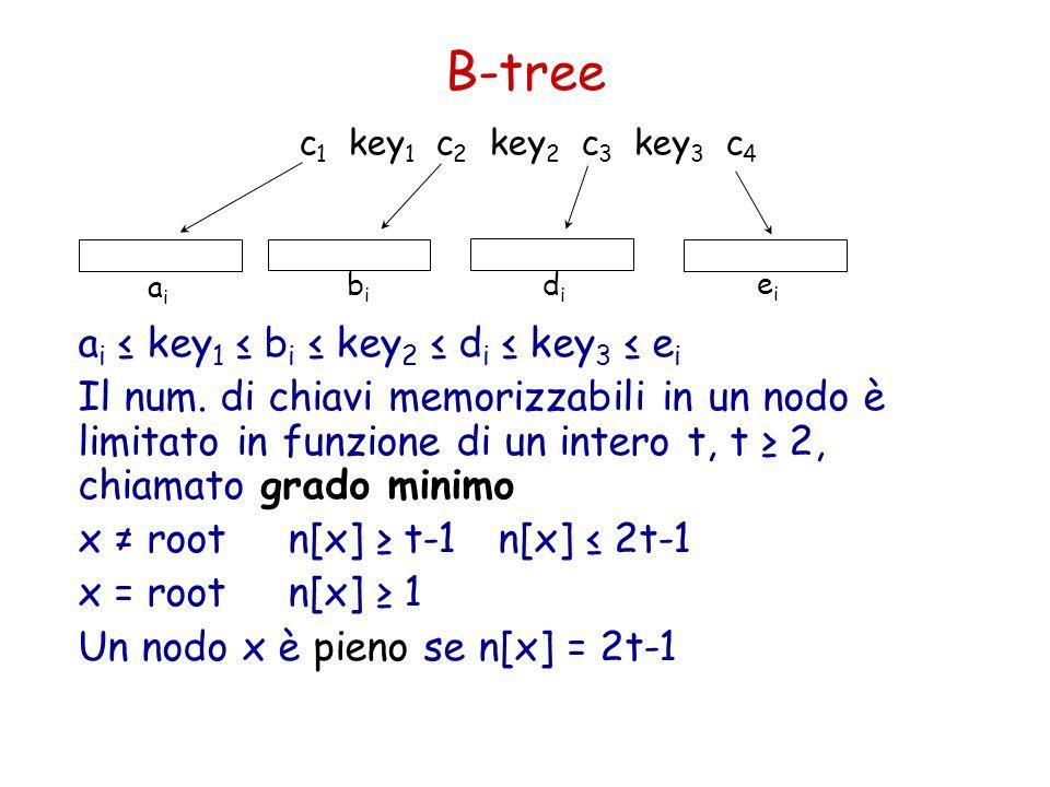 B-tree a i key 1 b i key 2 d i key 3 e i Il num. di chiavi memorizzabili in un nodo è limitato in funzione di un intero t, t 2, chiamato grado minimo