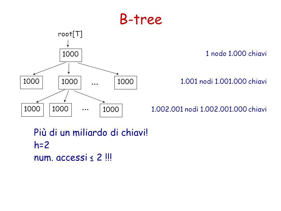 B-tree 1 nodo 1.000 chiavi 1.001 nodi 1.001.000 chiavi 1.002.001 nodi 1.002.001.000 chiavi Più di un miliardo di chiavi! h=2 num. accessi 2 !!! root[T