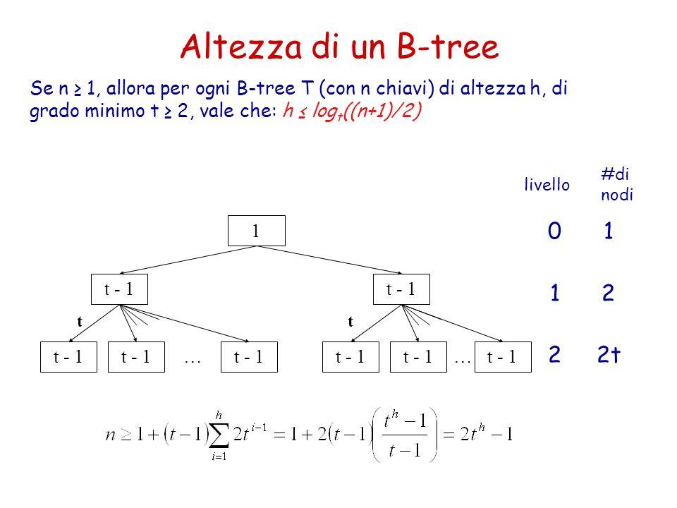Altezza di un B-tree Se n 1, allora per ogni B-tree T (con n chiavi) di altezza h, di grado minimo t 2, vale che: h log t ((n+1)/2) 1 t - 1 … tt … 01