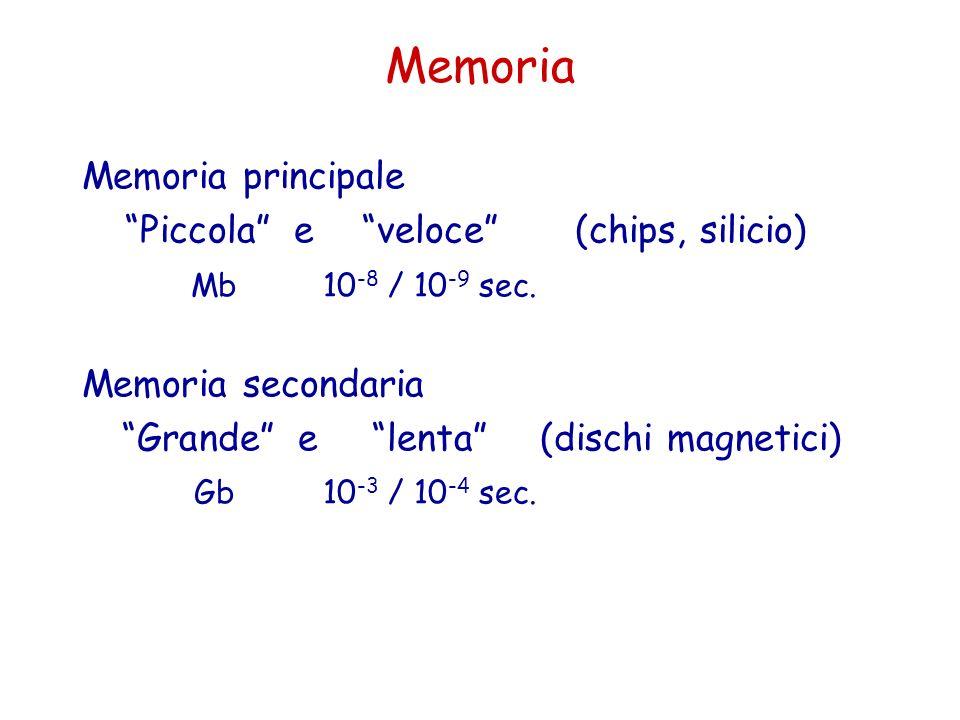 Memoria Memoria principale Piccola e veloce (chips, silicio) Mb10 -8 / 10 -9 sec. Memoria secondaria Grande e lenta (dischi magnetici) Gb10 -3 / 10 -4