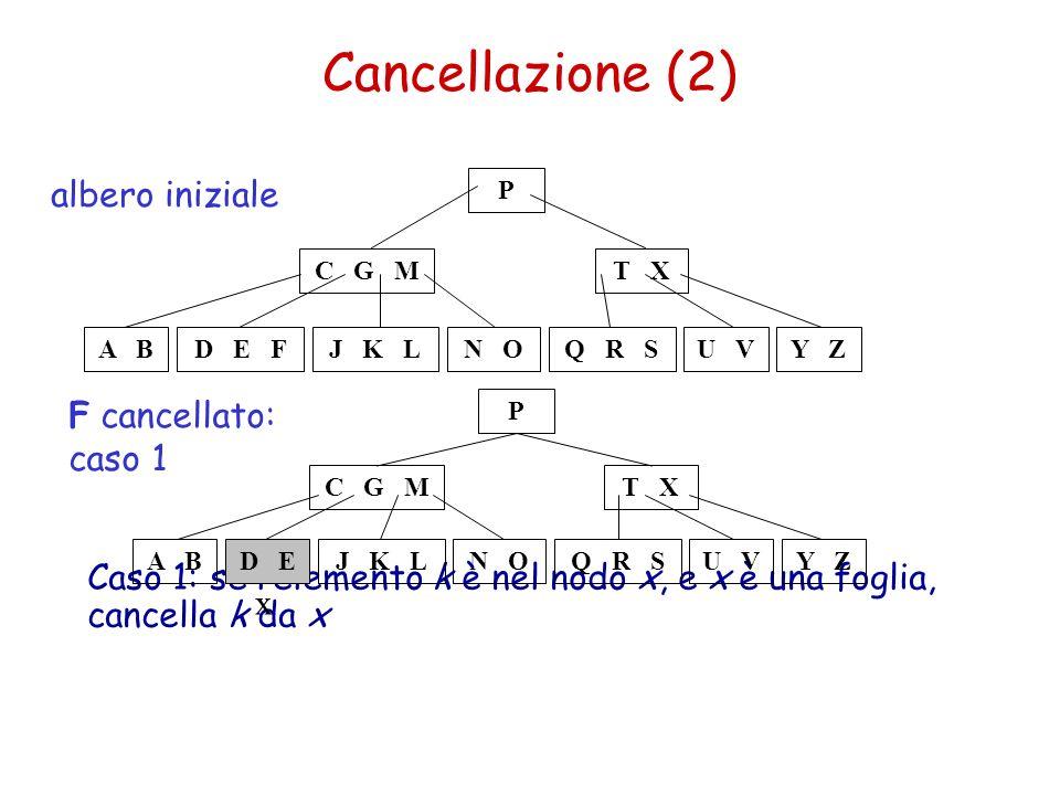 Caso 1: se lelemento k è nel nodo x, e x è una foglia, cancella k da x Cancellazione (2) C G M A BJ K LQ R SN OY ZU V T X P D E F albero iniziale C G