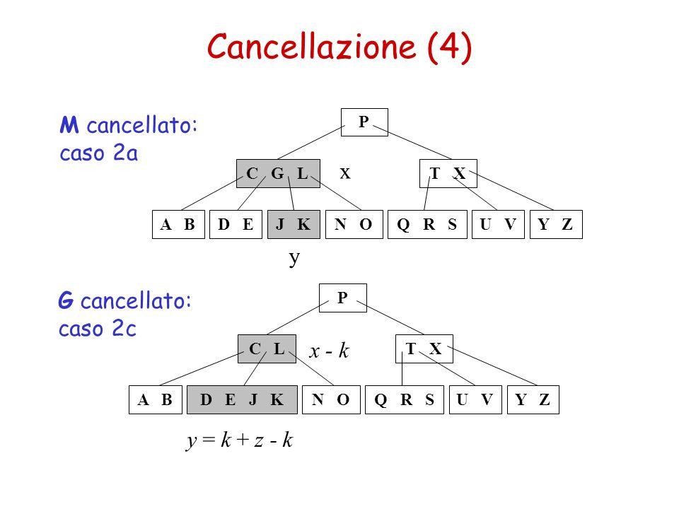Cancellazione (4) C L A BD E J KQ R SN OY ZU V T X P G cancellato: caso 2c y = k + z - k x - k C G L A BJ KQ R SN OY ZU V T X P D E M cancellato: caso