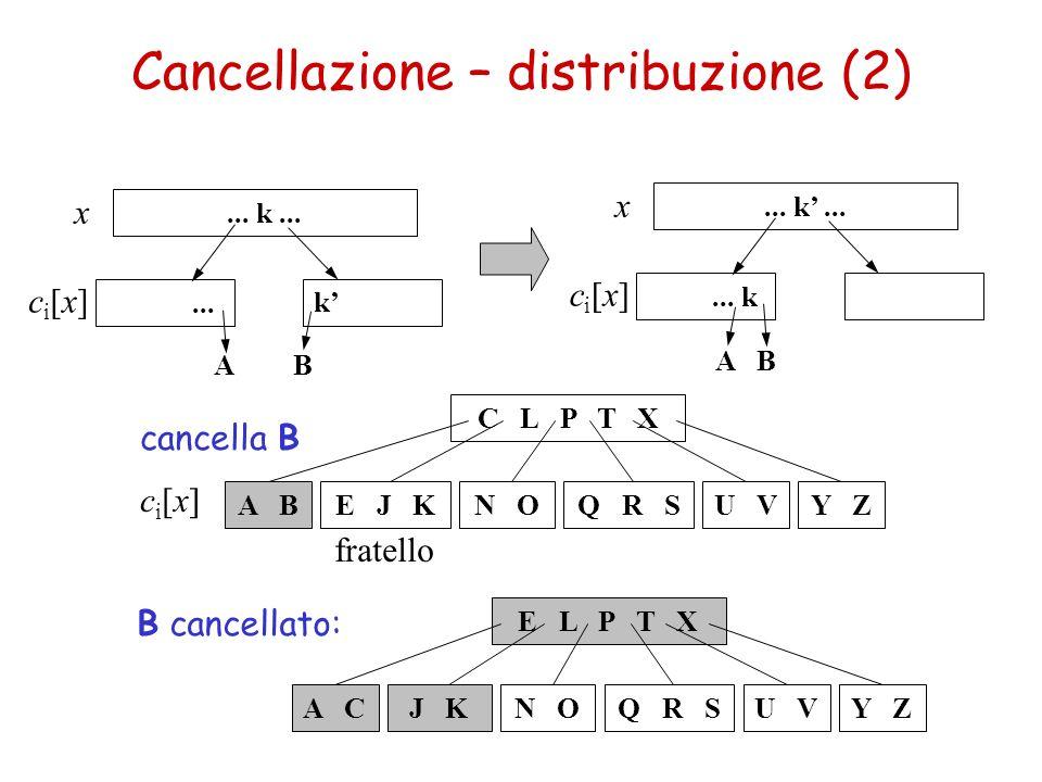 Cancellazione – distribuzione (2) C L P T X A BE J KQ R SN OY ZU V ci[x]ci[x] x fratello cancella B B cancellato: E L P T X A CJ KQ R SN OY ZU V... k.