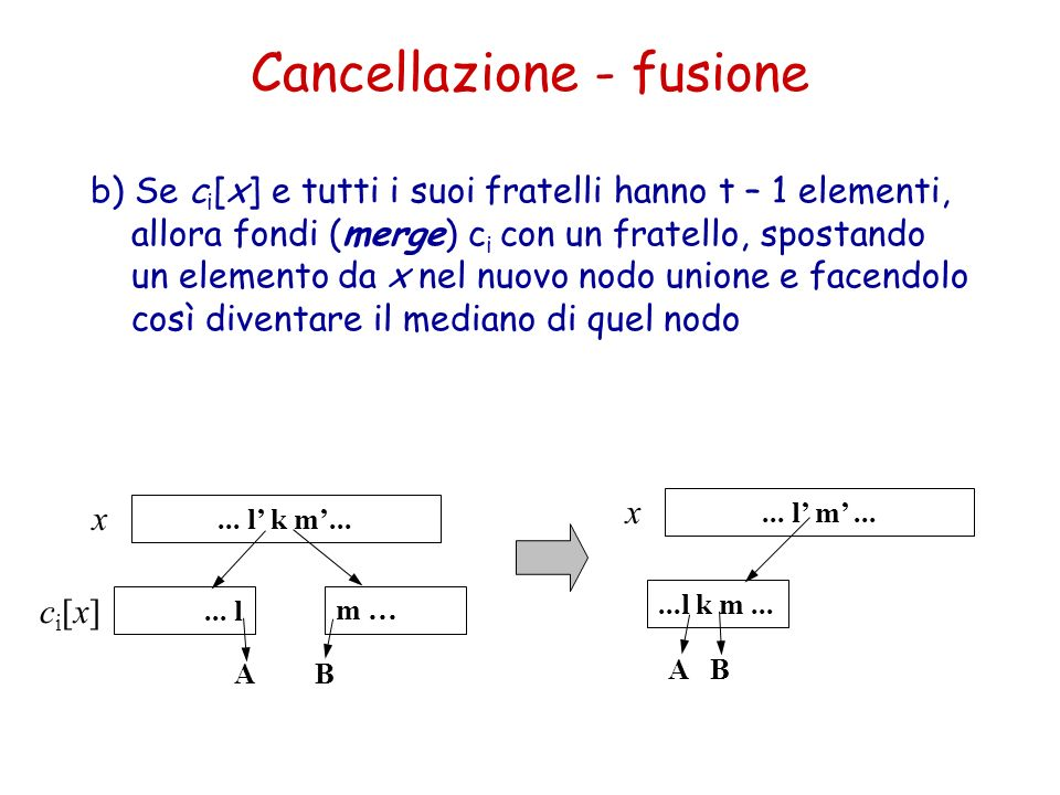 Cancellazione - fusione b) Se c i [x] e tutti i suoi fratelli hanno t – 1 elementi, allora fondi (merge) c i con un fratello, spostando un elemento da