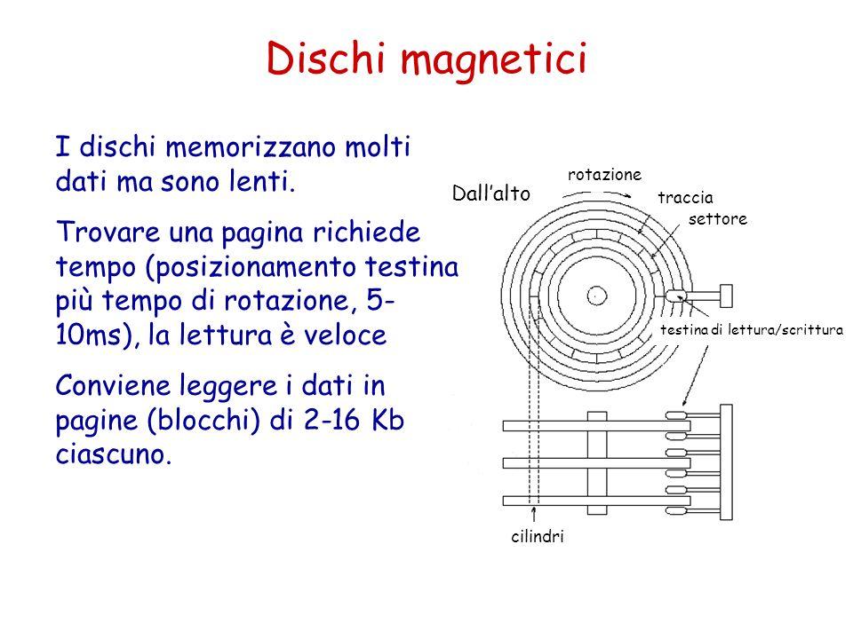 Dischi magnetici Dallalto rotazione traccia settore testina di lettura/scrittura cilindri I dischi memorizzano molti dati ma sono lenti. Trovare una p