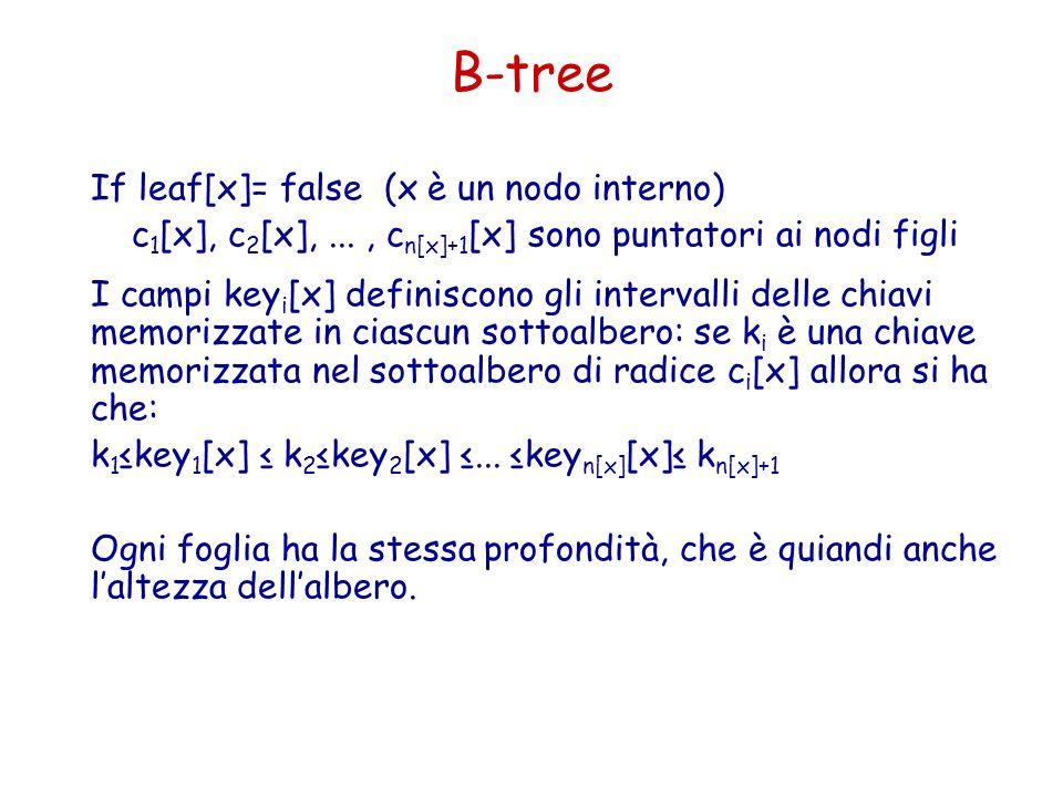 B-tree If leaf[x]= false (x è un nodo interno) c 1 [x], c 2 [x],..., c n[x]+1 [x] sono puntatori ai nodi figli I campi key i [x] definiscono gli inter