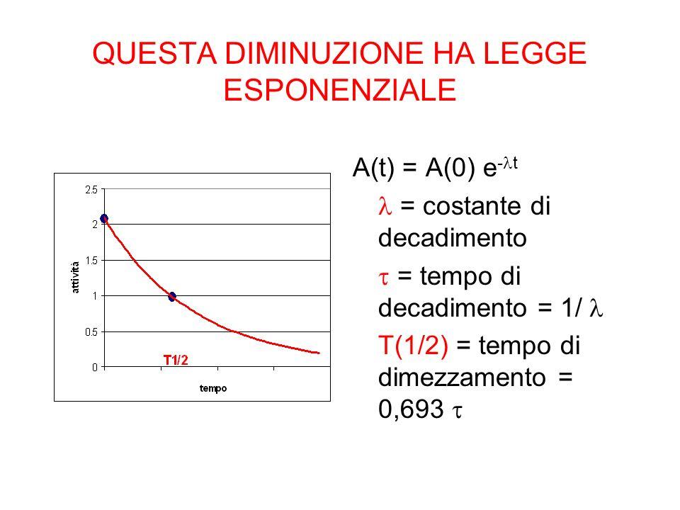 QUESTA DIMINUZIONE HA LEGGE ESPONENZIALE A(t) = A(0) e - t = costante di decadimento = tempo di decadimento = 1/ T(1/2) = tempo di dimezzamento = 0,69