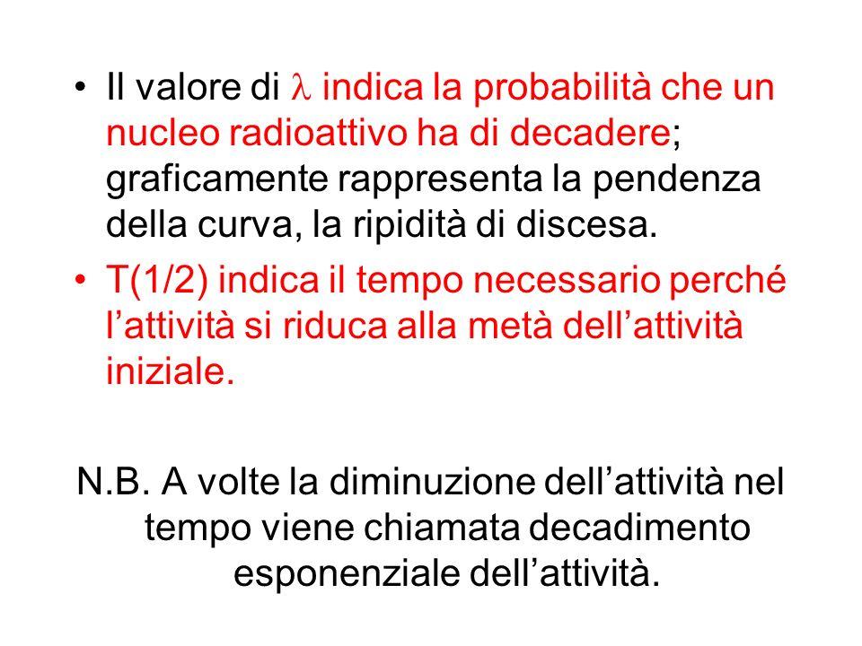 Il valore di indica la probabilità che un nucleo radioattivo ha di decadere; graficamente rappresenta la pendenza della curva, la ripidità di discesa.