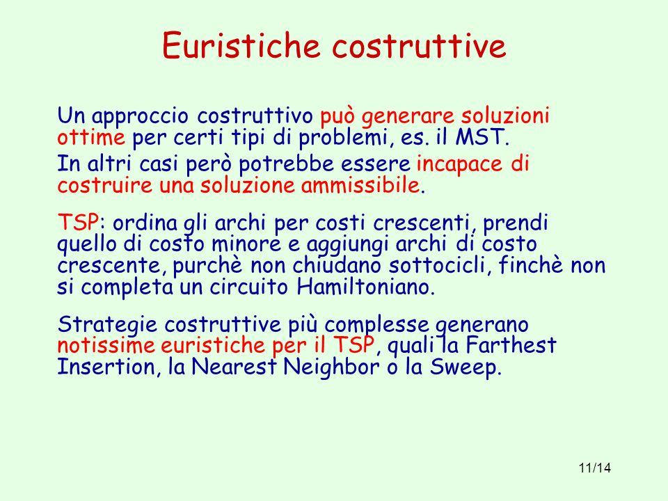 11/14 Euristiche costruttive Un approccio costruttivo può generare soluzioni ottime per certi tipi di problemi, es.