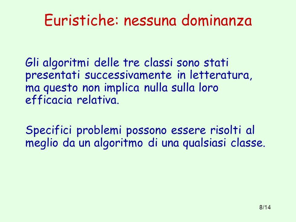 8/14 Euristiche: nessuna dominanza Gli algoritmi delle tre classi sono stati presentati successivamente in letteratura, ma questo non implica nulla sulla loro efficacia relativa.