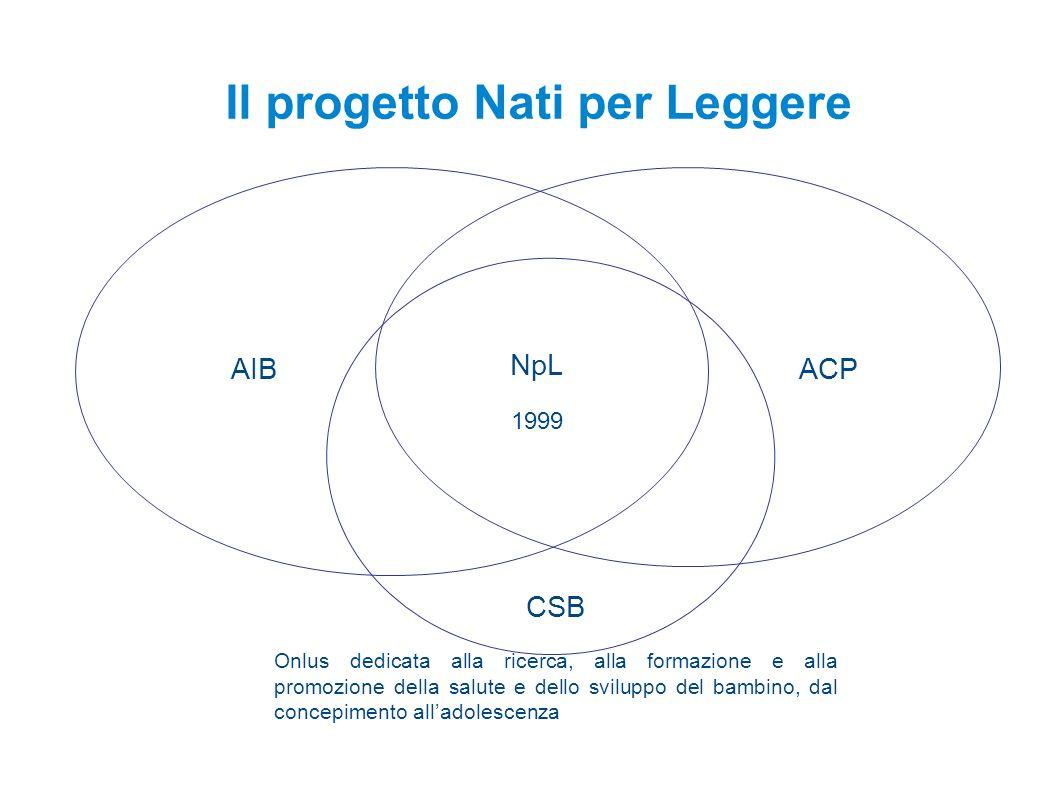 NpL 1999 AIBACP Il progetto Nati per Leggere CSB Onlus dedicata alla ricerca, alla formazione e alla promozione della salute e dello sviluppo del bambino, dal concepimento alladolescenza