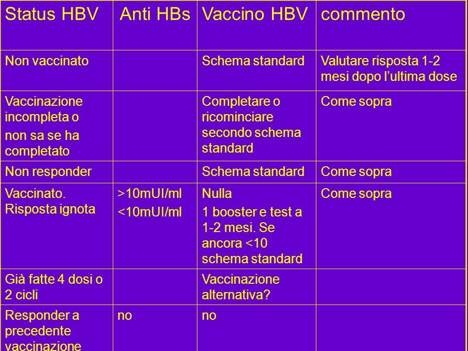 Status HBVAnti HBsVaccino HBVcommento Non vaccinatoSchema standardValutare risposta 1-2 mesi dopo lultima dose Vaccinazione incompleta o non sa se ha