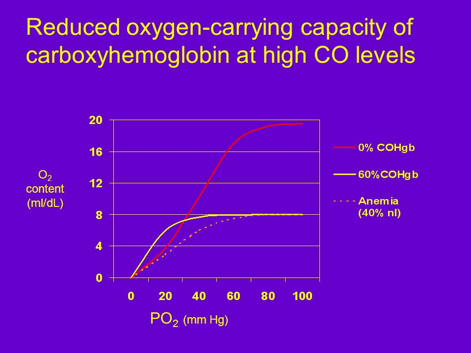 Reduced oxygen-carrying capacity of carboxyhemoglobin at high CO levels PO 2 (mm Hg) O 2 content (ml/dL)