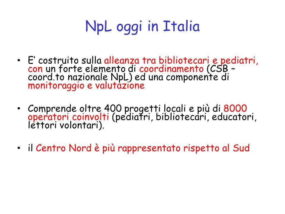 NpL oggi in Italia E costruito sulla alleanza tra bibliotecari e pediatri, con un forte elemento di coordinamento (CSB – coord.to nazionale NpL) ed una componente di monitoraggio e valutazione Comprende oltre 400 progetti locali e più di 8000 operatori coinvolti (pediatri, bibliotecari, educatori, lettori volontari).