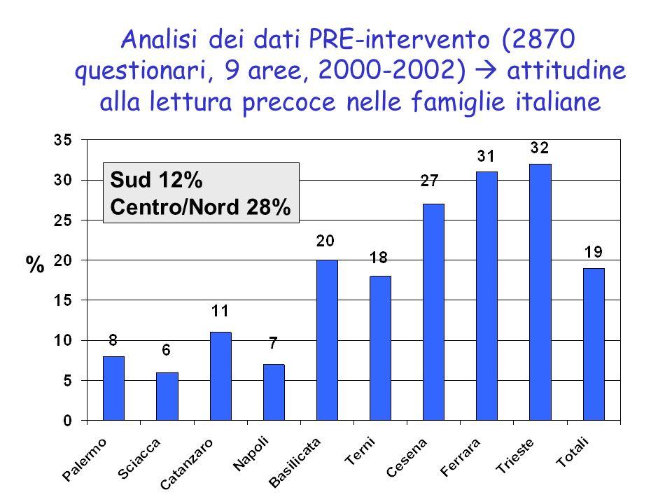 Analisi dei dati PRE-intervento (2870 questionari, 9 aree, 2000-2002) attitudine alla lettura precoce nelle famiglie italiane % Sud 12% Centro/Nord 28%
