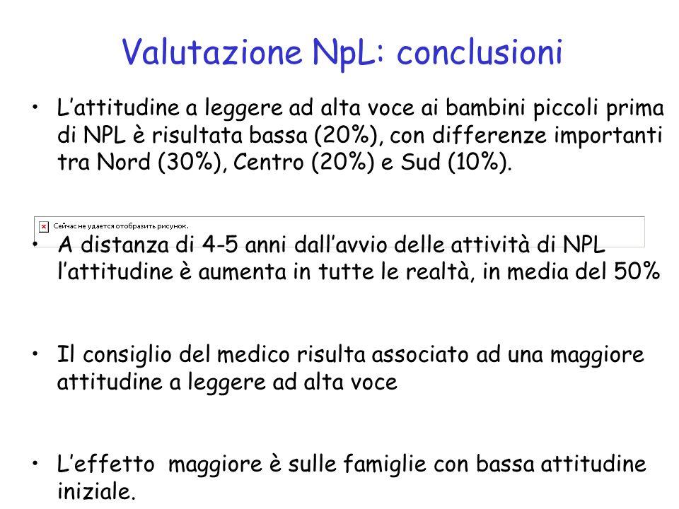 Valutazione NpL: conclusioni Lattitudine a leggere ad alta voce ai bambini piccoli prima di NPL è risultata bassa (20%), con differenze importanti tra Nord (30%), Centro (20%) e Sud (10%).