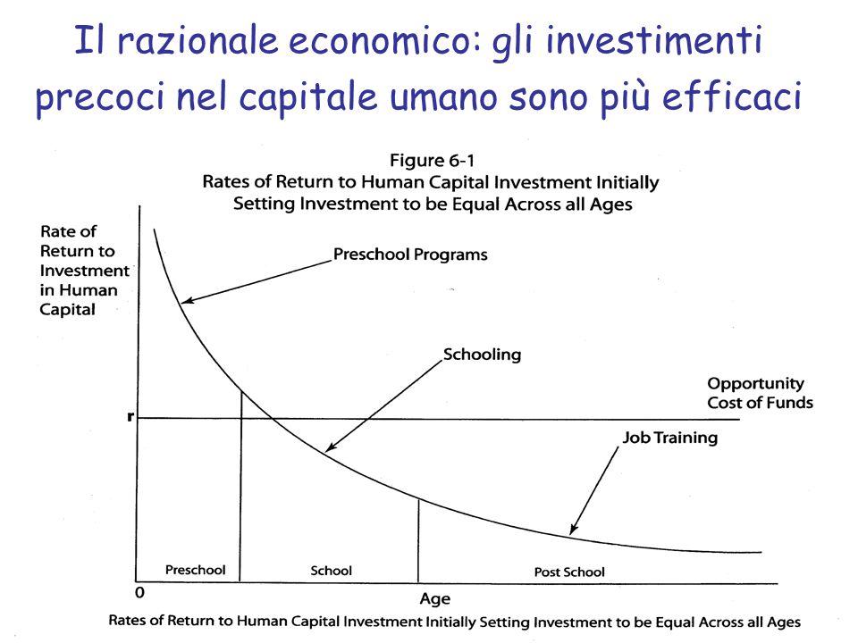 Il razionale economico: gli investimenti precoci nel capitale umano sono più efficaci
