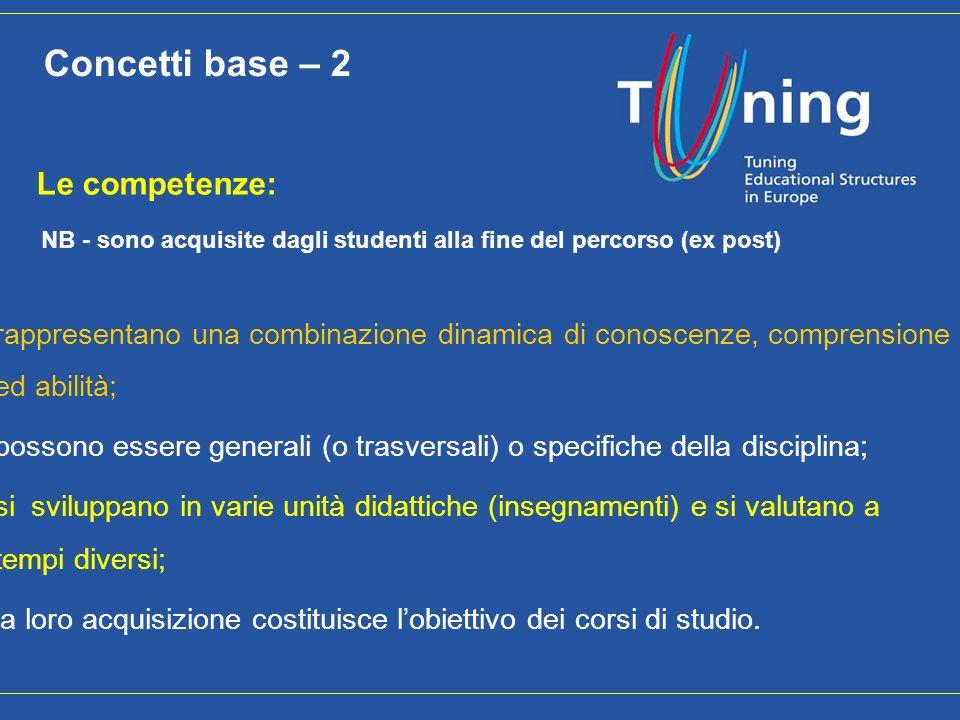 14 Le competenze: NB - sono acquisite dagli studenti alla fine del percorso (ex post) rappresentano una combinazione dinamica di conoscenze, comprensi