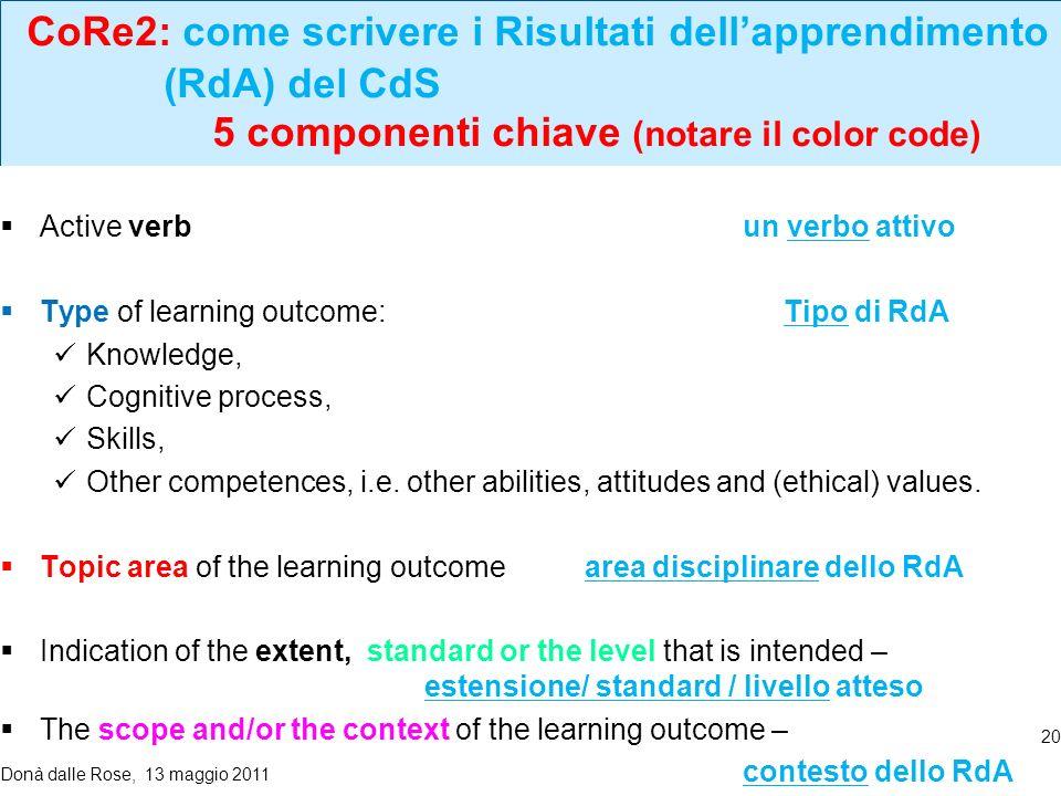 CoRe2: come scrivere i Risultati dellapprendimento (RdA) del CdS 5 componenti chiave (notare il color code) code) Active verb un verbo attivo Type of