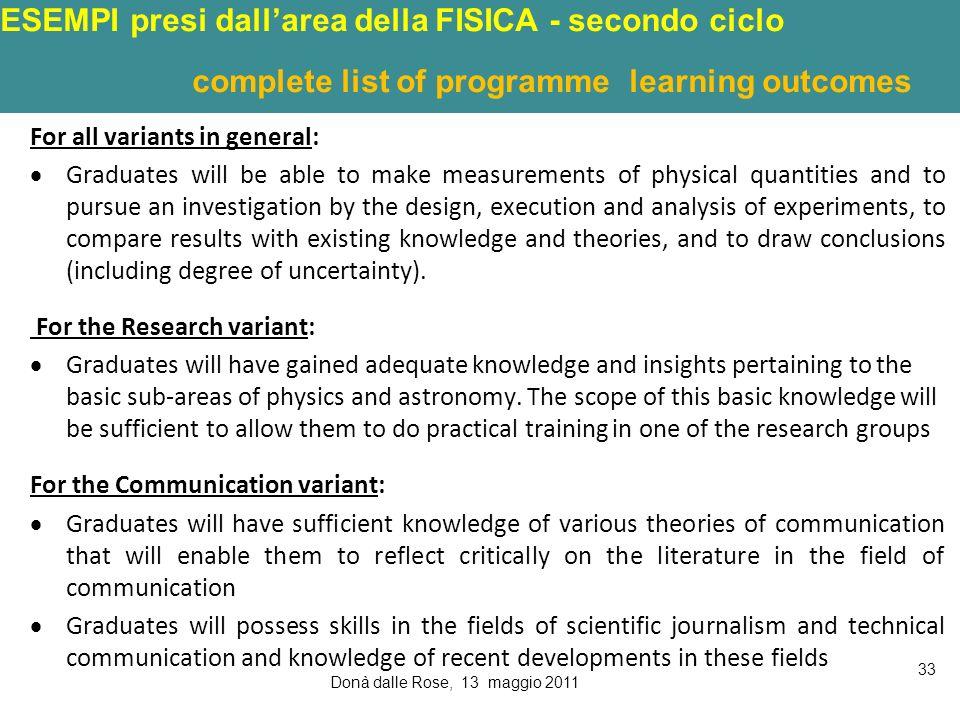ESEMPI presi dallarea della FISICA - secondo ciclo complete list of programme learning outcomes For all variants in general: Graduates will be able to